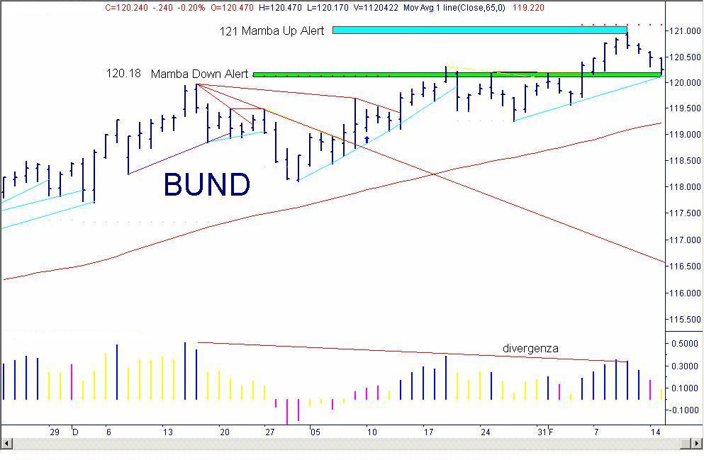 af062a9606 Mamba: stop profit sul Bund - LombardReport.com